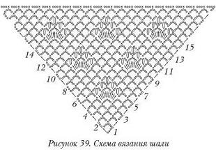 Схемы шалей крючком