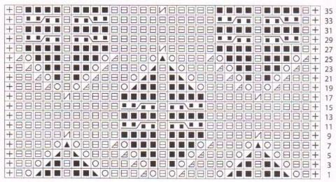 Номер спиц подберите в соответствии с толщиной пряжи.  Схема вязания узора шишечки.